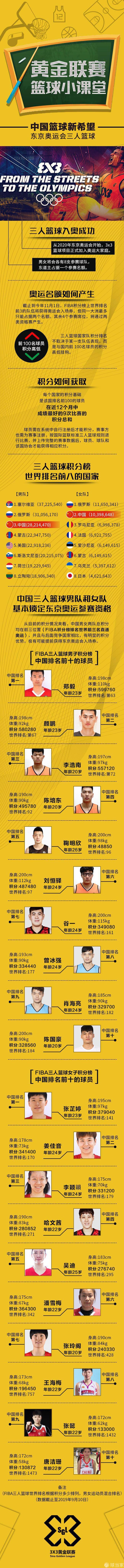 中国篮球新希望!三人篮球男女篮均为世界前三