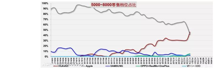 首次,华为在4月份5k到8k份额超过苹果。