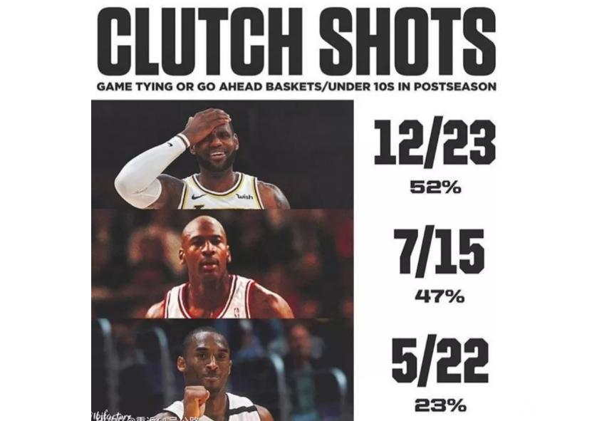 盘点NBA季后赛詹姆斯、乔丹、科比最后10秒表现: