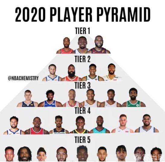 美国媒体列现役球员金字塔