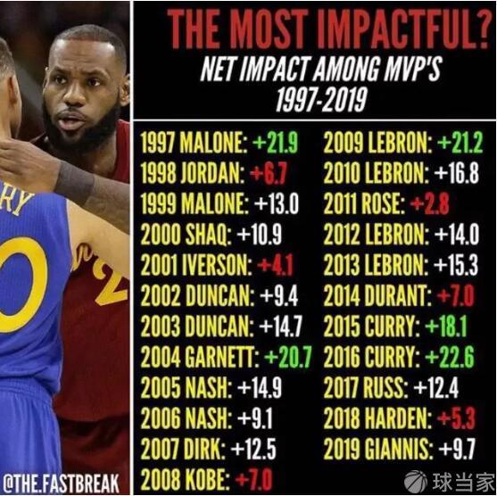 美媒公布近23年MVP的净效率值,库里第一,第二还是库里