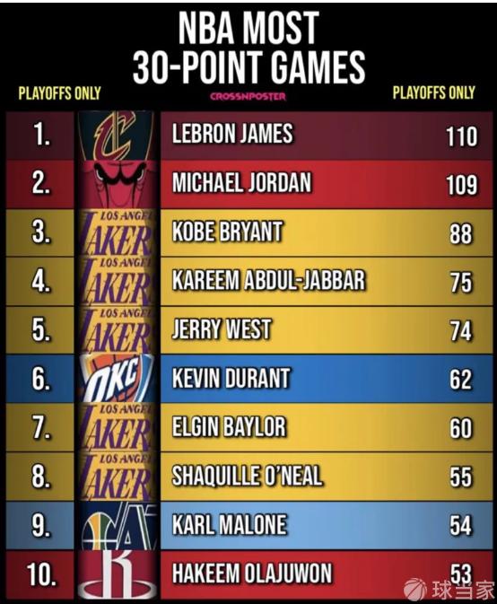 美媒统计季后赛历史30+次数排行TOP10