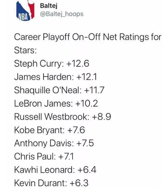 季后赛之王,美媒晒NBA球星季后赛净胜分排名:库里第一