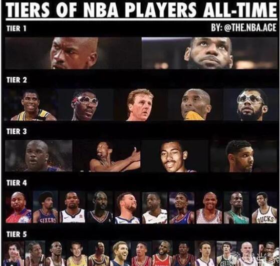 美媒划分NBA历史五个档次球星:乔丹;詹姆斯一档!