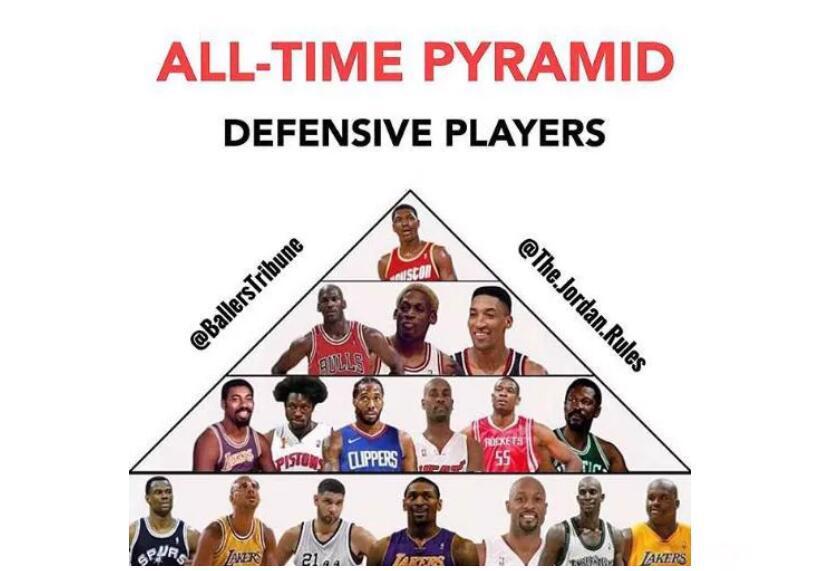 NBA歷史上最好的防守球員金字塔,奧拉朱旺第一檔,倫納德第三檔,加內特第四檔