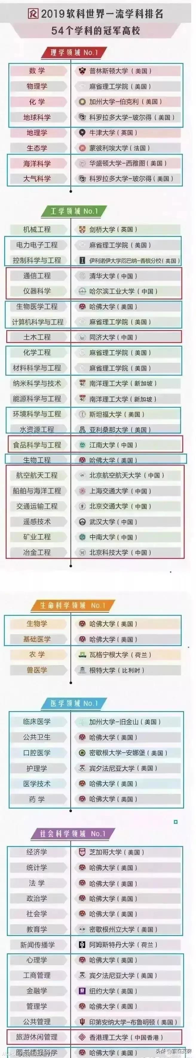 世界目前最頂尖的學科,中國多個高校上榜。