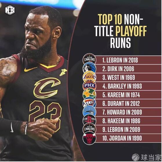"""美國媒體列出""""未能奪冠的單賽季季后賽表現""""排行榜:2018年詹姆斯高居第一"""