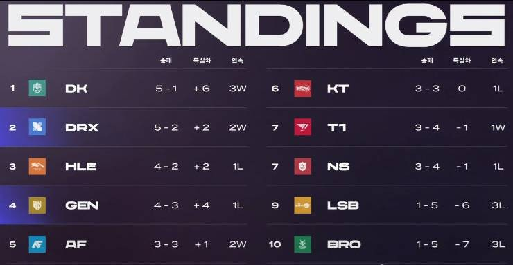 LCK昨日赛果:T1成功击败NS升至第七 GEN不敌DRX